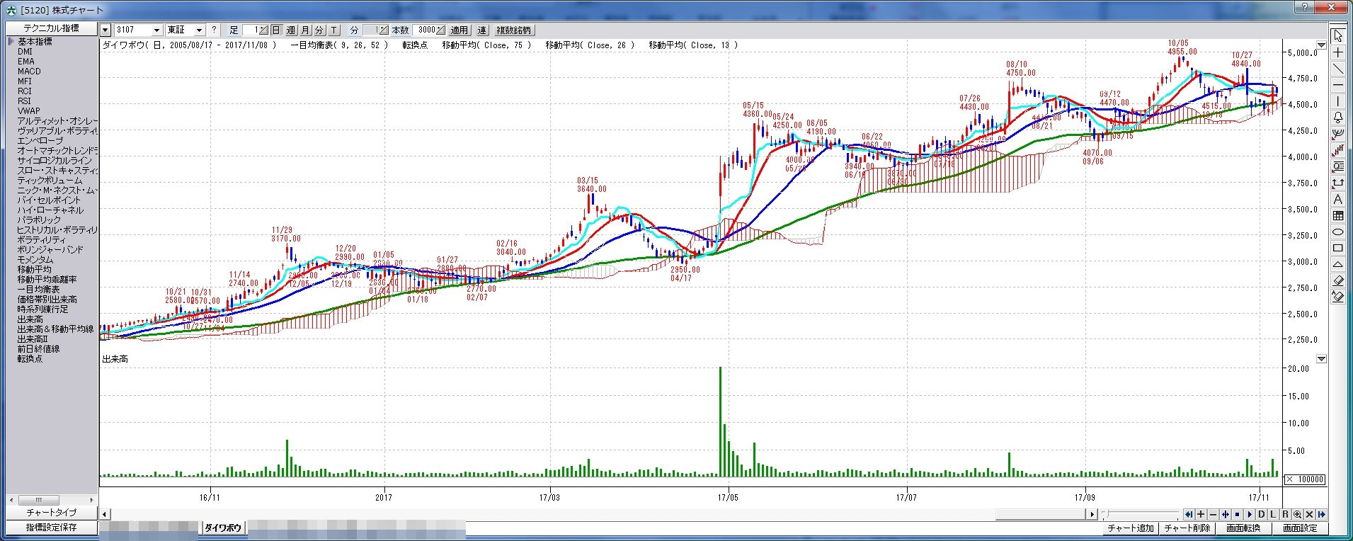 chart_3107