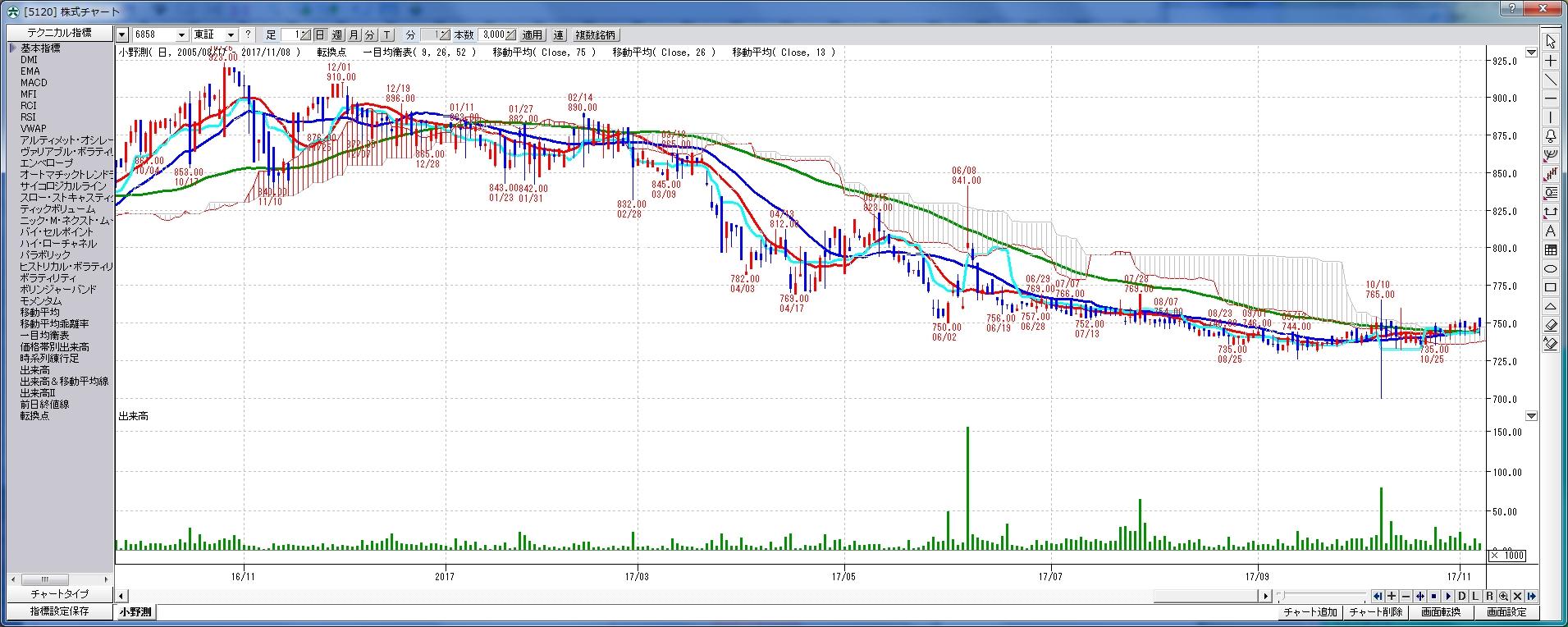 chart_6858